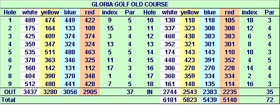 Gloria Golfclub in Belek- Old Course