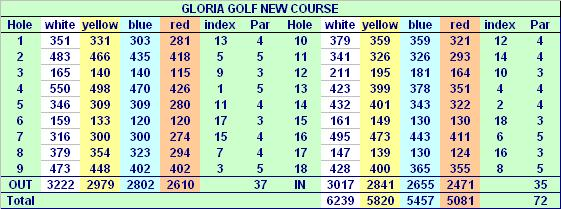 Gloria Golfclub in Belek-Gloria New Course