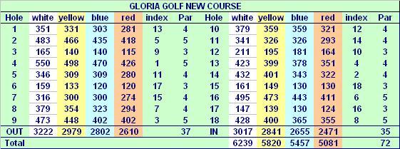 Gloria Golfclub in Belek-Gloria New Course