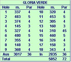 Gloria Golfclub in Belek- Gloria Verde