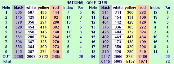 National Golf Club in Belek-18 Loch Academy Course